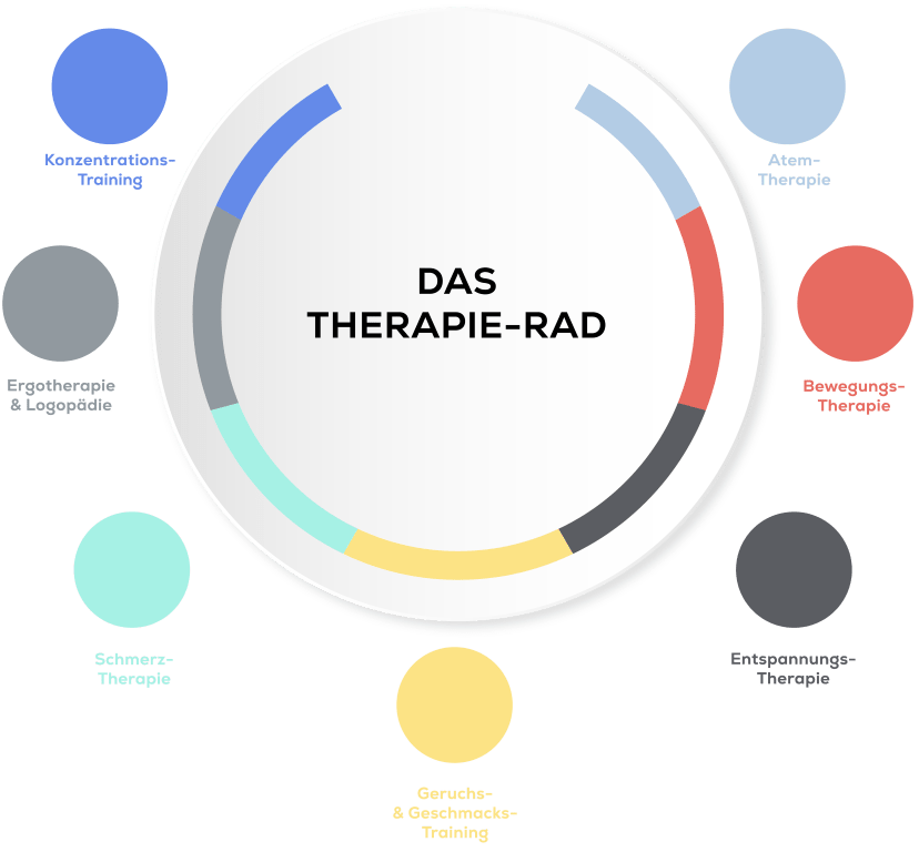 Therapie Rad